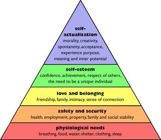 Maslows-hierarchy2